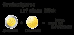 Geldgewinne